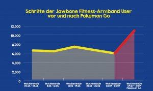 Pokemón Go: Schrittzähler
