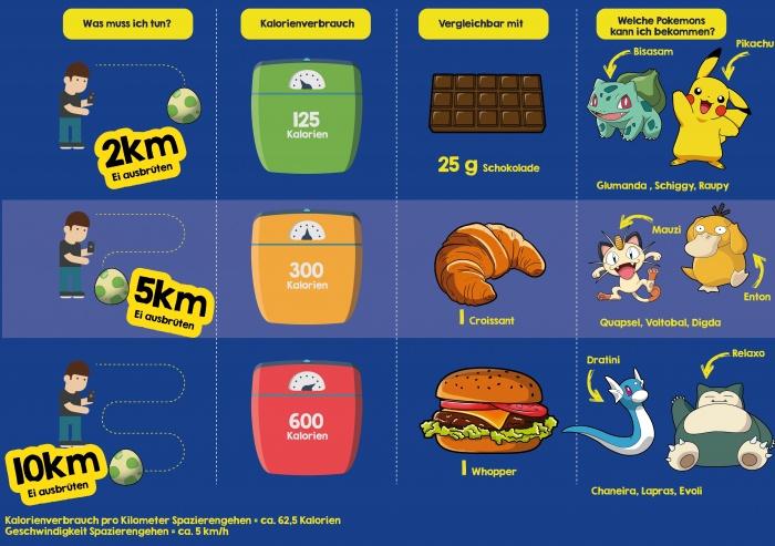 Pokemón Go: Kalorienverbrauch