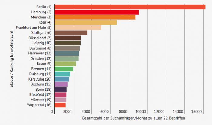 Städte-Ranking-Sextoys
