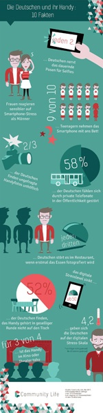 Infografik Stresslevel Handy